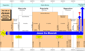 Jesus Life Timeline Chart Timelines Of The Life Of Jesus Showing Coverage By Matthew