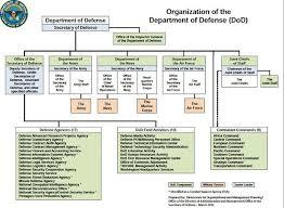 Military Organization Alchetron The Free Social Encyclopedia
