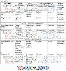 ГДЗ по географии класс рабочая тетрадь Баринова Суслов 5 6 7 8 9 10 11 12 13