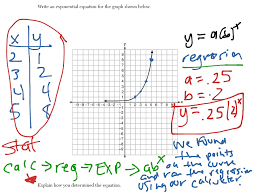 finding exponential equations when given a graph math algebra functions showme