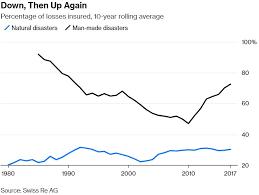 Battle Of The Charts Bloomberg Bullard 10 Charts That Tell Us Where Were Headed
