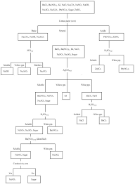 Chemistry Qualitative Analysis Flow Chart 54 Qualified Qualitative Analysis Of Group 3 Cations