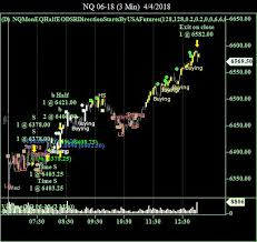 Nasdaq Future Index Charts Emini Nasdaq 100 Stock Index Futures Contract Trading Charts
