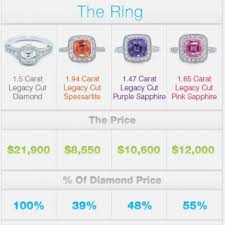 Average Engagement Ring Cost Seven Things About How Much Does The Average Wedding Ideas