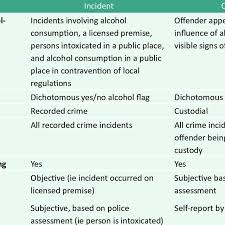 Features Of Act Policings Information System Promis