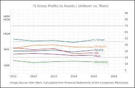 Unilever Emerging Power The Unilever Group Nyse Ul