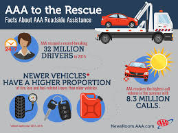 Roadside Assistance Archives Aaa Newsroom