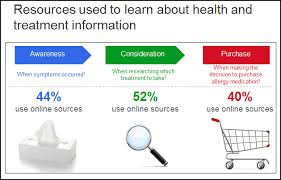 Data Presentation Tips  Think  Focus  Simplify  Calibrate  Visualize Improve Presentation