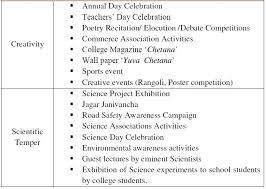 Event Programs Event Programs New Arts Commerce Science College Parner