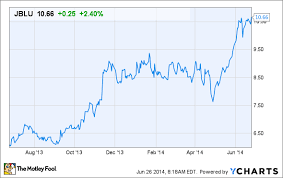 Jetblue Chart Jetblue Airways Corporation Should Ignore The Critics And