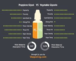 E Liquid Flavor Mixing Chart Pg Vs Vg Eliquid And How It Affects Vaping Performance