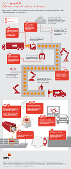 4 Geek Industry Risks Privacy Of And Cybersecurity infographic 0 OxfX8wqnW