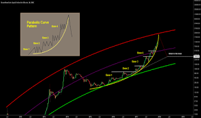 Parabolic Tradingview