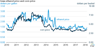 Positive U S Ethanol Margins Are Driving Ethanol Production