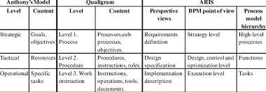 Mla In Bpm Research Proposals Download Table