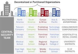 Umbrella Organization Chart Cisco Umbrella Multi Org Console Overview