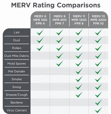 Merv Rating Chart Vs Mpr Best Picture Of Chart Anyimage Org