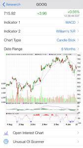 Ioptionoi Pro Stock Options Open Interest Tracking And