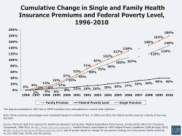 figure 20 ulative change in single and family health insurance premiums and federal poverty level 1996 2010