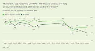 Race Relations Gallup Historical Trends