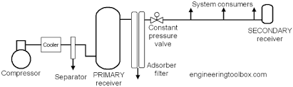 Compressed Air Flow Chart Compressed Air Receivers