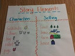 Characters And Setting Anchor Chart Hos Ting
