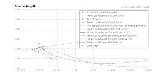 Glucose Prediction Loopdocs
