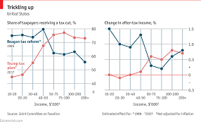 Daily Chart The Trump Tax Cuts Fall Far Short Of Ronald
