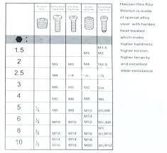 Combination Wrench Sizes Chart Bycandlelight Co
