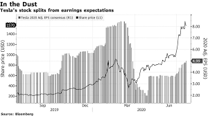 But they shot to fame last week when apple inc. Tesla S Stock Diverges From How Earnings Consensus Has Trended Bloomberg