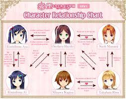 Got Relationship Chart The New Generation Character Relationship Chart Petals Garden