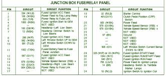 1998 ford f150 fuse box diagram vehiclepad ford f150 fuse box 1998 ford f150 xl fuse box diagram jodebal com