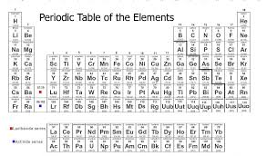 The table contains all 118 known elements and each element's number, symbol, name, and atomic mass. Printable Periodic Tables Activity Shelter