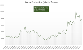 Historical Cocoa Production In Ghana Chart Ceditalk