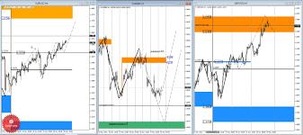 Анализ зон контроля валютной пары eur gbp на ноября года Дневная КЗ дневная контрольная зона Зона образованная процентной ставкой по данному инструменту на сегодняшний день