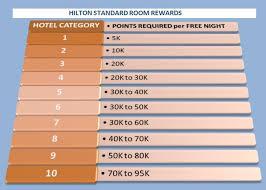 Hilton Reward Chart Luxury Lifestyle