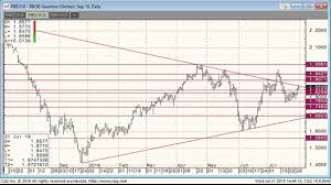 Oil Prices Go Five For Five Rigzone