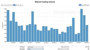 Bitcoin Trading Volume By Country Satoshis To Bitcoins Chart