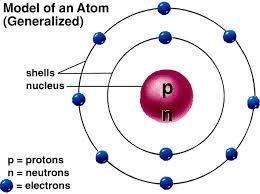 Structure Of Atom Atoms And Molecules Iasmania Civil Services Preparation