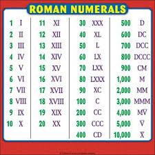 Number Numerals Chart Roman Numerals Chart Reference Page For Students By