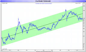 Platinum Is Cheap But Will It Ever Get Expensive Again