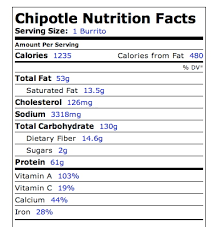 Chipotle Nutrition Chart Chipotle Qdoba Nutrition Calculator Pelican Parts Forums