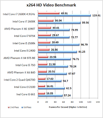 Intel Unveils Sandy Bridge Core I7 2600k I5 2500k I5 2400