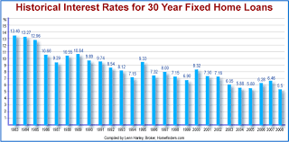 35 Expository Bankrate 30 Year Mortgage Rate Chart