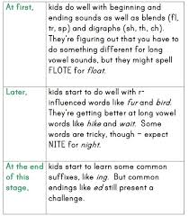 How Do Kids Learn To Spell Word Study Part 2 The