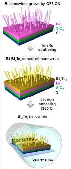 schematic representation of bi2te3 nanowire synthesis m open i schematic representation of bi2te3 nanowire synthesis method step 1 bi nanowires are grown on
