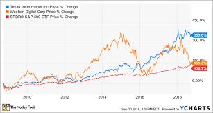 Wdc Stock Chart Better Buy Western Digital Corporation Vs Texas