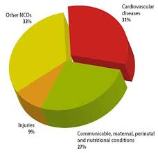Cardiovascular Disease In Asia Risk Factors Vary By Population