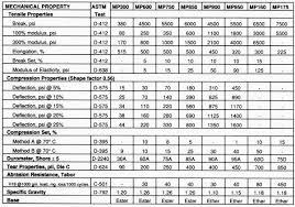 Urethane Hardness Chart Polyurethane