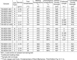 Indirect Tension Test Results For Each Salt A B And C